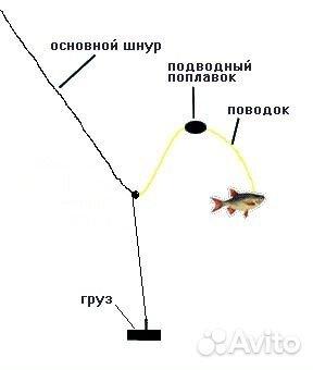 Сомовник. Донная снасть с подводным поплавком купить в Москве на ...