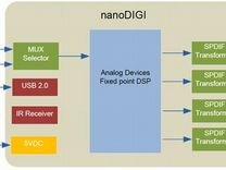 Цифровой кроссовер DSP minidsp nanodigi 2x8